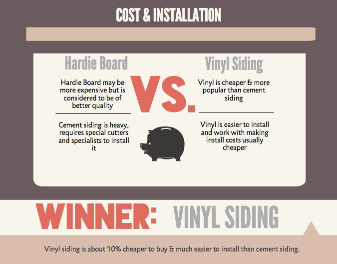 Hardie Board is more durable and requires little maintenance.